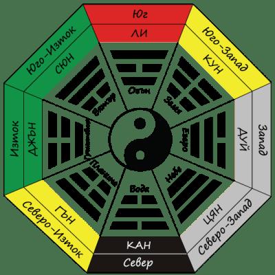 Методът на осемте триграми