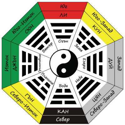 Триграма на дома
