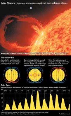 Какво се случва със Слънцето?