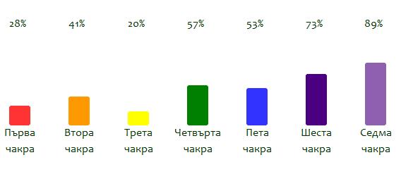 Анализ на резултата от Чакра Теста