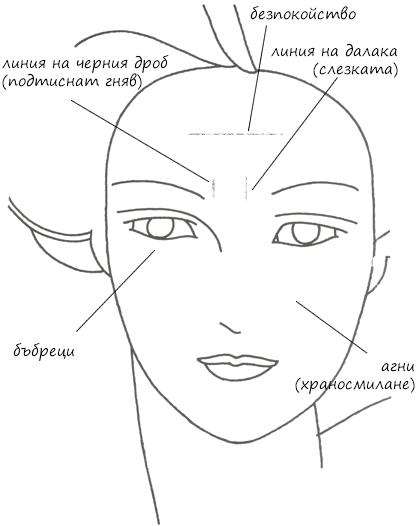 Диагностика по лицето
