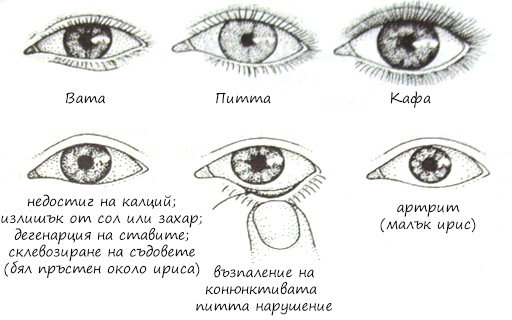 Диагностика по очите