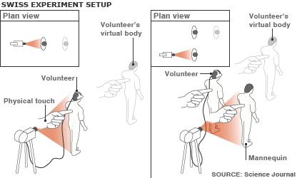 Проучвания на опитност извън тялото